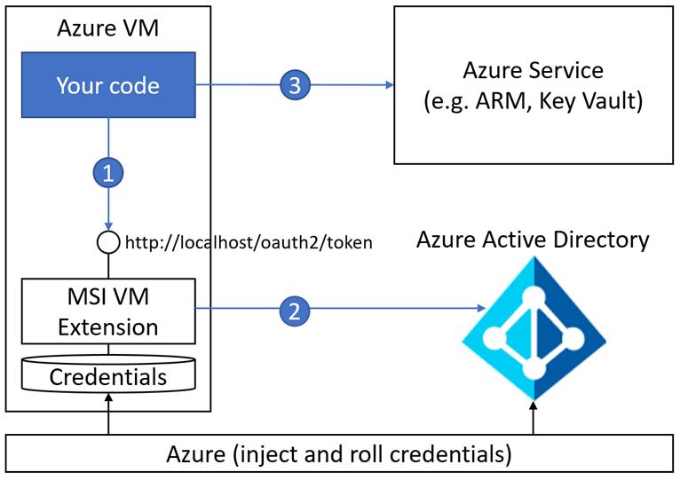 Azure AD Managed Service Identity