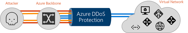 azure-ddos-protection