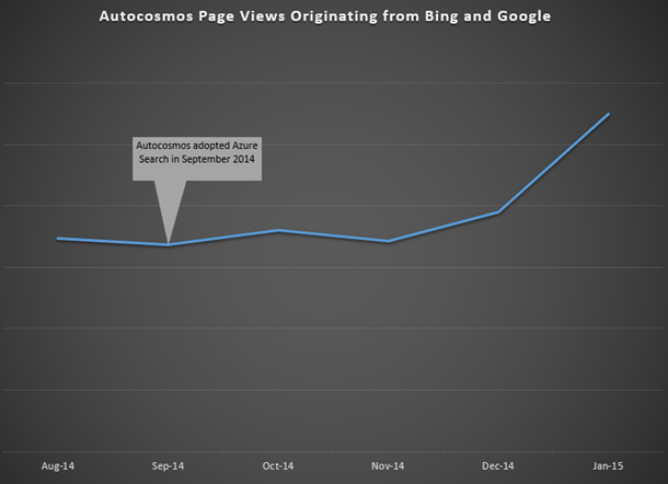 Autocosmos Page Views Originating from Bing and Google