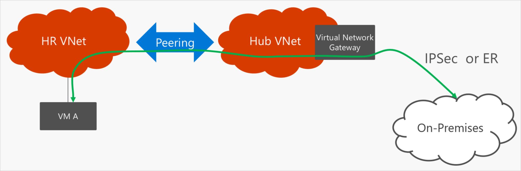 8.VNet-VNet-Peering-VNet Transit_thumb[2]