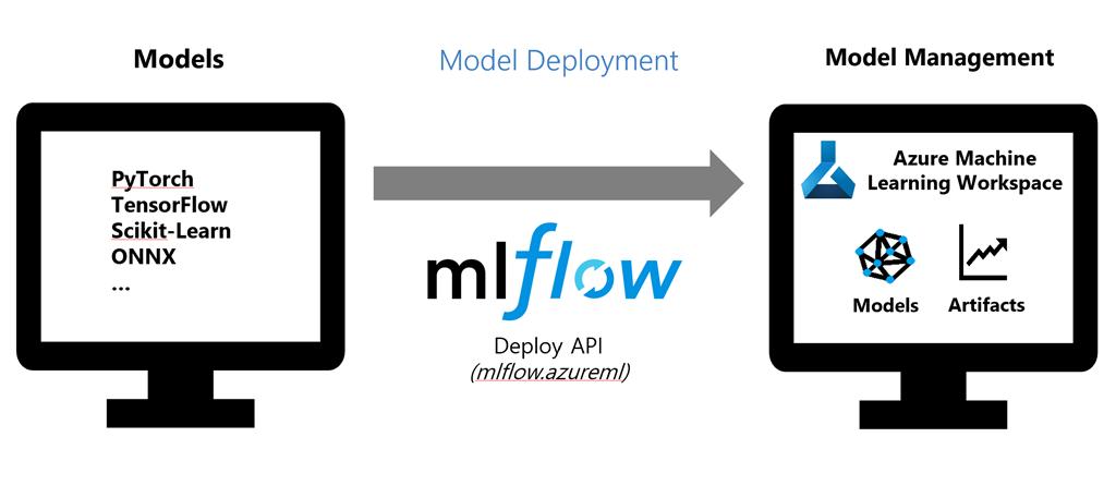 MLflow を使用したモデル デプロイ