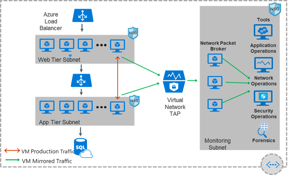 Azure Virtual Network diagram