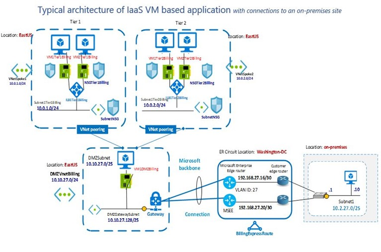 Typical architecture of IaaS virtual machine based application with connections to an on-premises site