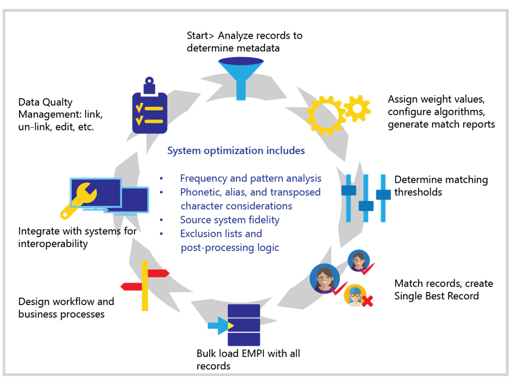 A graphic showing the system that NextGate's Enterprise Master Patient Index uses to create and mantain patient records.