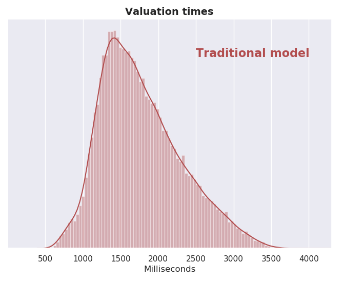 Histogram showing the distribution of valuation times for traditional models.