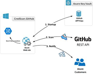 Managing Azure Secrets on GitHub Repositories