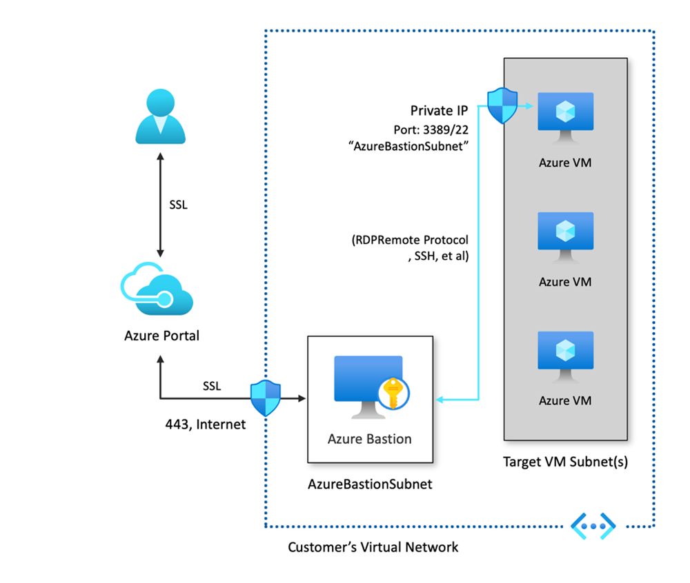 A diagram showing the Azure Bastion architecture showing SSL access to VNet resources through the Azure portal.