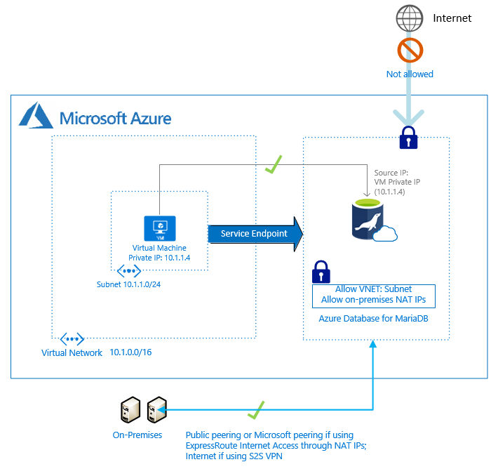 Flowchart display on Internet traffic being routed through the Azure Network