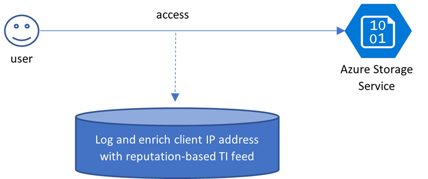 Enriching Azure Storage Service access logs with the reputation of client IP
