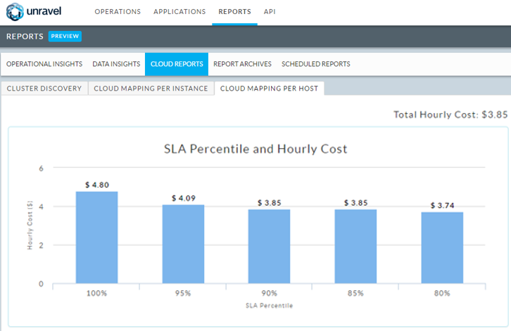 An image showing Unravel's flexibility around SLA compliance and capacity/cost  planning.