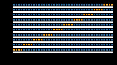 クロス検証では、各分割のトレーニング ポイントが複数の時点に分散しており、検証中のデータ漏えいが発生する