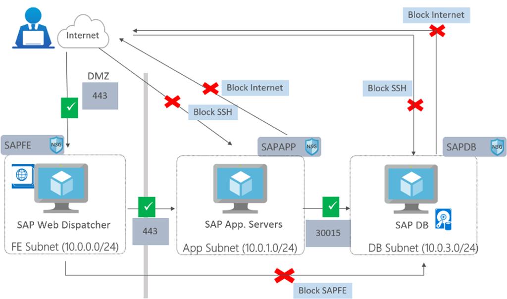 NSG がネットワーク トラフィックに影響を与えている 3 つのサブネットを示す図