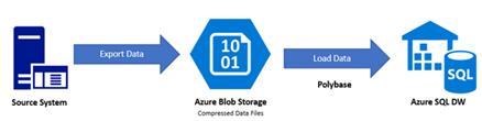 Azure Blog Storage