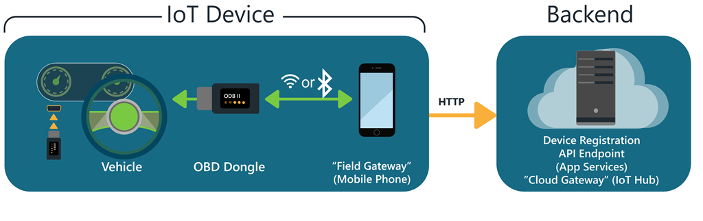 MyDriving – An Azure IOT and Mobile sample application | Blog ...