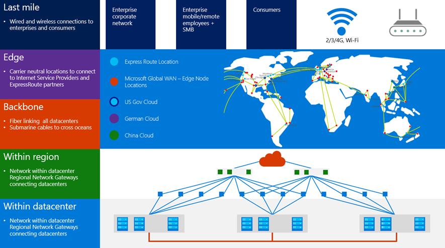Enterprise Corporate Network