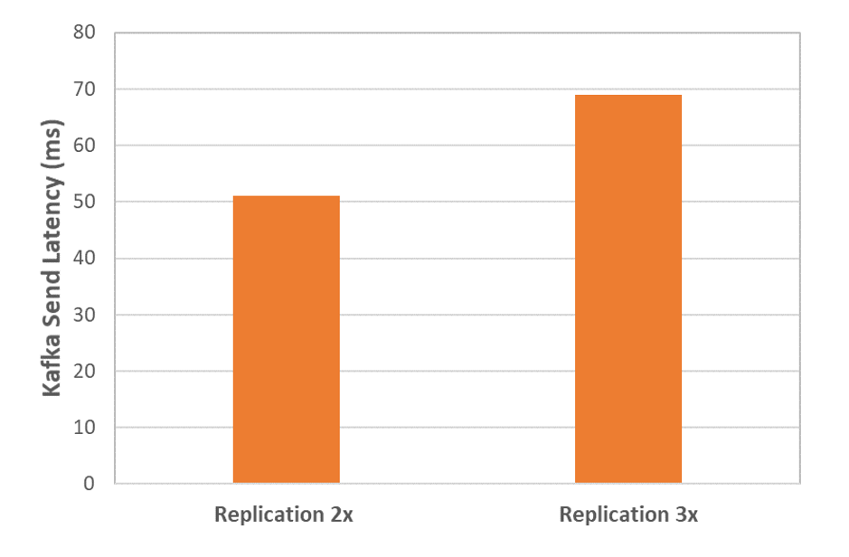 Kafka send latency versus replication