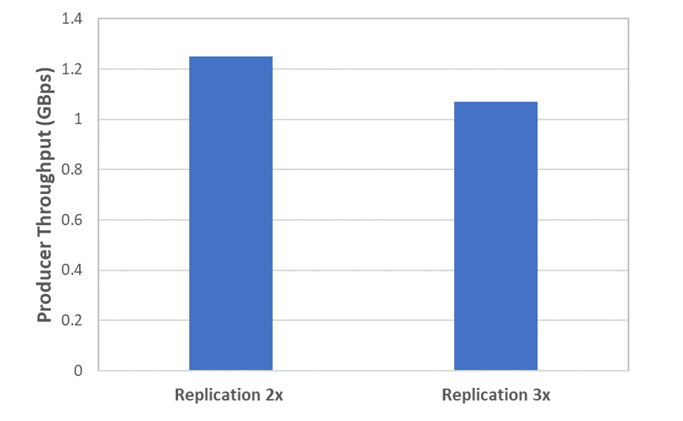 Producer throughput and replication