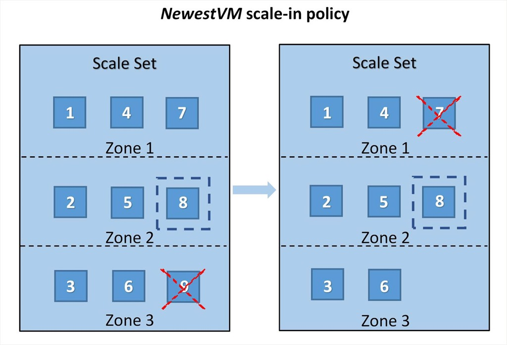 Newest VM scale-in policy example. The VM with ID 9 is deleted first during scale-in which is the newest created VM. Next, the VM with ID 7 is deleted during scale-in because the VM with ID 8 is a protected VM.