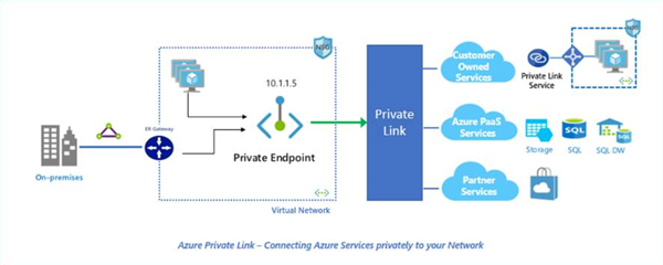 Azure Private Link (独自の Azure Virtual Network (VNet) からデプロイされたリソースを使用するための安全かつスケーラブルな方法) を示す画像。