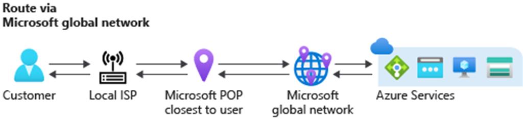 Route via Azure global network (cold potato routing)