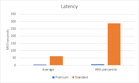 Chart comparing latency between Premium and Standard Blog Storage