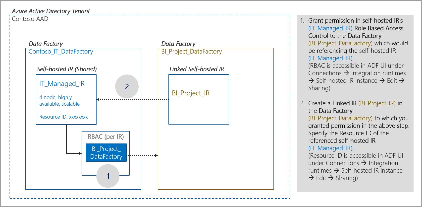 IR-Sharing-Architecture