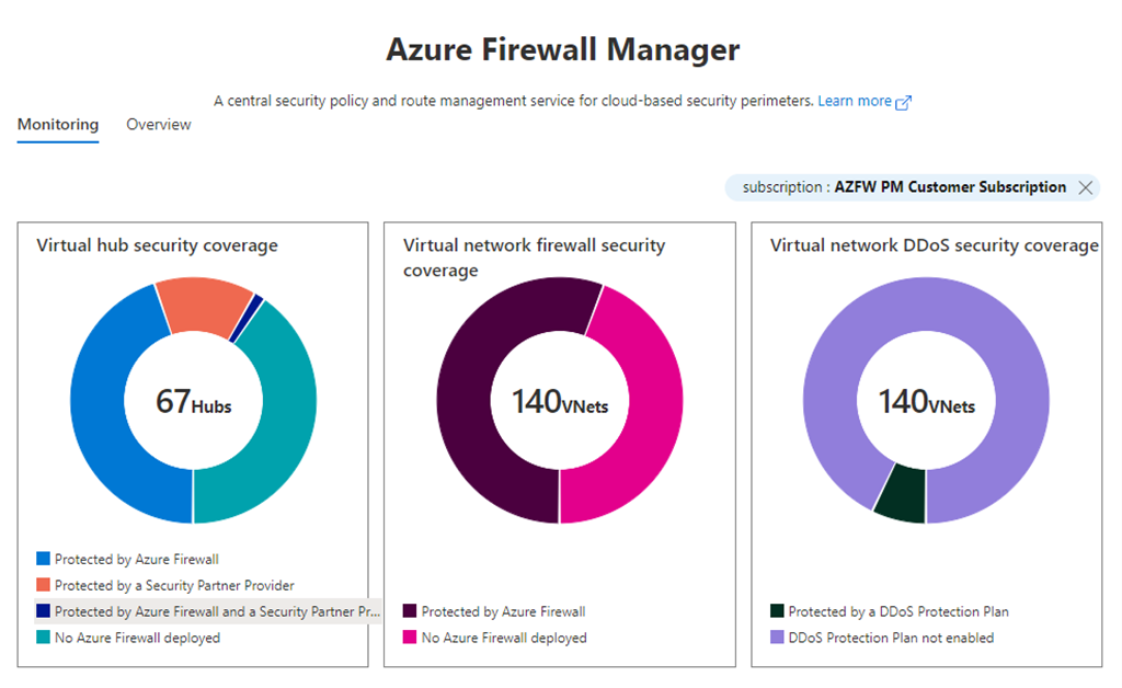 Figure 4: Monitoring page in Azure Firewall Manager