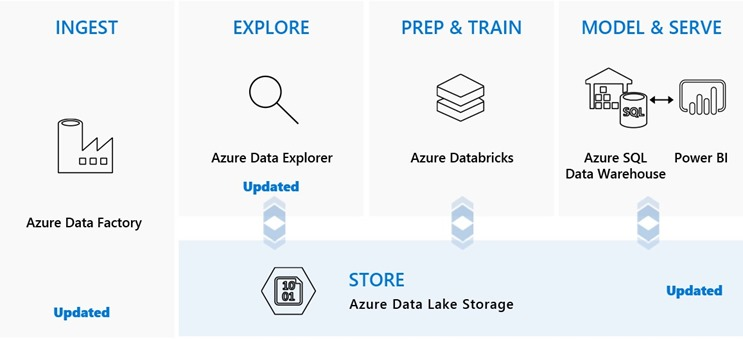 Diagrama de Azure Data Lake Storage