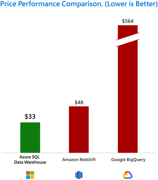 Chart showing price performance comparison between Azure SQL DW, Amazon Redshift, and Google BigQuery