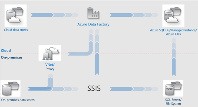SSIS migration to cloud
