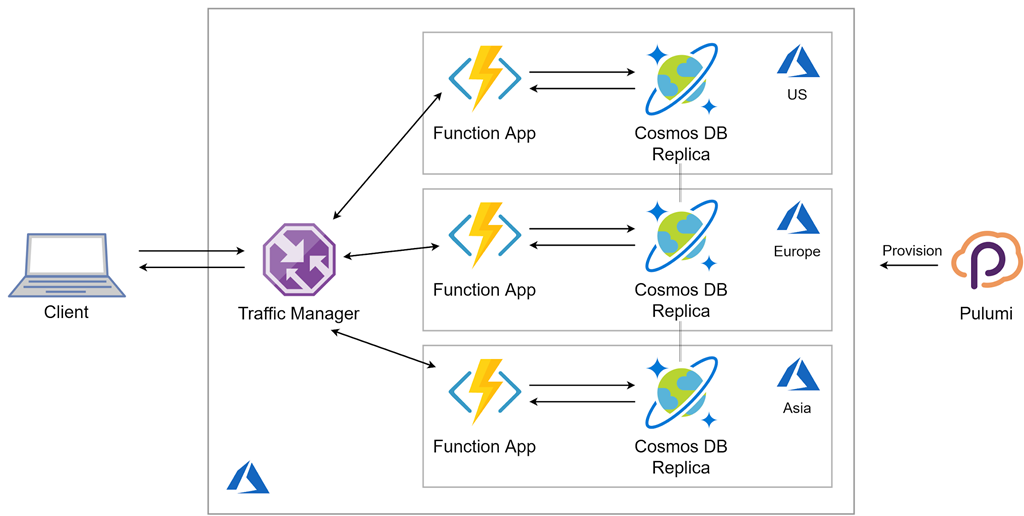 A diagram showing the flow of global application with Azure and Pulumi.