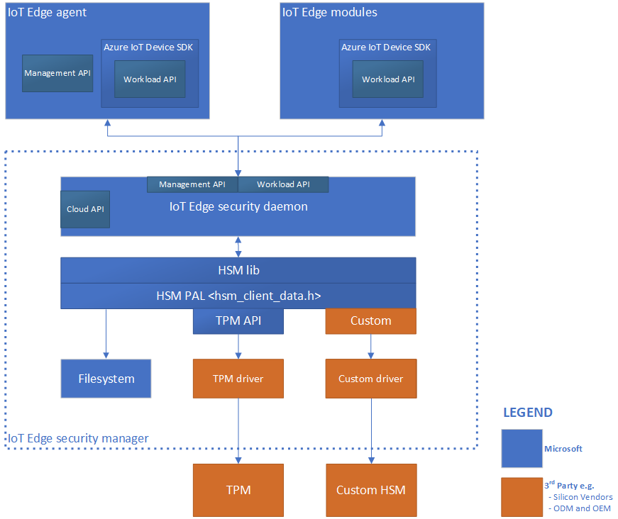 Block diagram showing Azure IoT Edge security manager