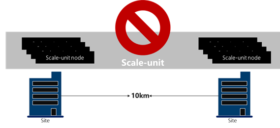 Azure Stack scale-unit stretched across multiple locations or sites separated by a large distance. This is an unsupported deployment topology for Azure Stack.