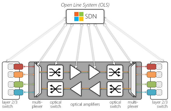 Open Line System