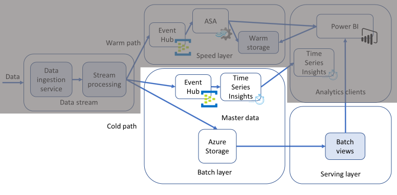 Diagram showing an IoT application architecture with the batch and serving layers (cold path) highlighted