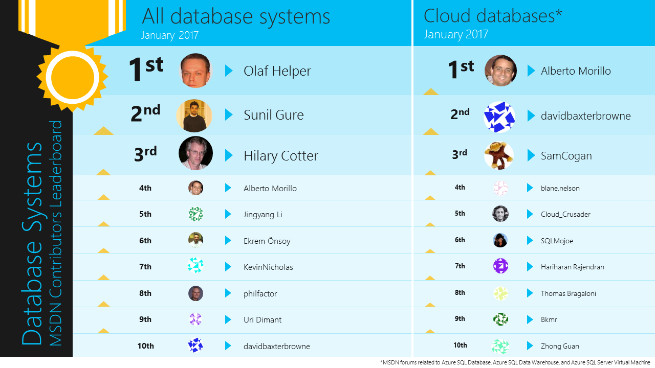 All database systems  January 2017  Cloud databases*  January 2017  1 st  Alberto Morillo  I st  2nd  3 rd  4th  5th  6th  7th  8th  9th  10th  Olaf Helper  Sunil Gure  Hilary Cotter  Alberto Morillo  Jingyang Li  Ekrem Önsoy  KevinNicholas  philfactor  Uri Dimant  davidbaxterbrowne  2nd  3 rd  4th  6th  7th  8th  9th  10th  davidbaxterbrowne  SamCogan  blane.nelson  Cloud Crusader  SQLMojoe  Hariharan Rajendran  homes aragaloni  akmr  Zhang Guan  ' MSDN forums reletet to Azure SQL Database, Azure SQL Data Weretouse, Azure SQL Server Virtual Macfire