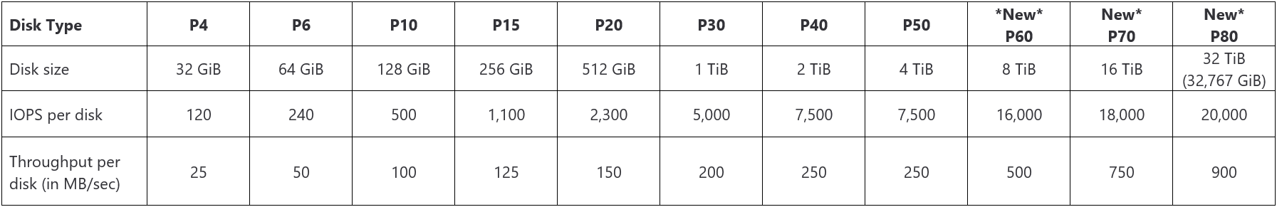 Table displaying Premium SSD disks type, size, IOPS per disk, and throughput per disk.