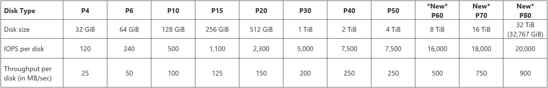 Tableau indiquant les types, tailles, IOPS et le débit des disques SSD Premium par disque.