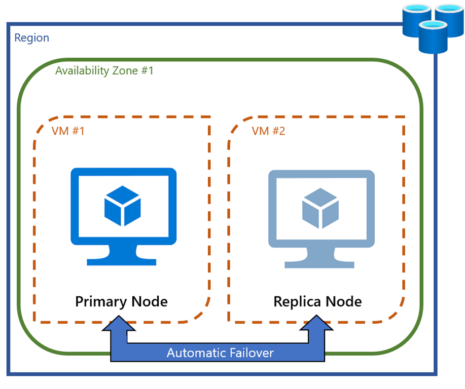 Local redundancy configuration with one primary and one replica node in the same availability zone.