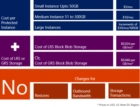 For small instances of size up to 50GB, the customer is billed $5. Between 51GB and 500GB, the customer is billed $10. And for instances larger than 500GB, the customer is charged $10 for every 500GB increment. Additionally, the customer pays for LRS or GRS Block Blob storage consumed to retain the backup data. Most importantly, there are no charges for restores or network egress during restores. Plus the cost of storage transactions is not charged for either.