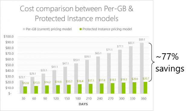 Cost comparison between Per-GB and Protected Instance models. Savings of 77% are seen by the end of 1 year.