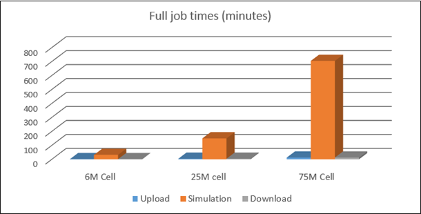 Full job times on Azure A9 instances