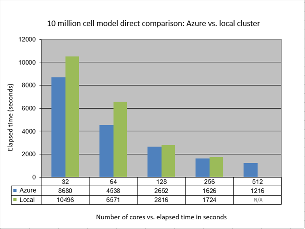 10 million cell comparison: Azure vs. on-premises cluster