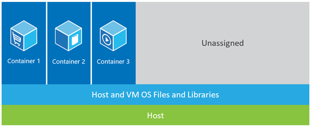 Containers on Host