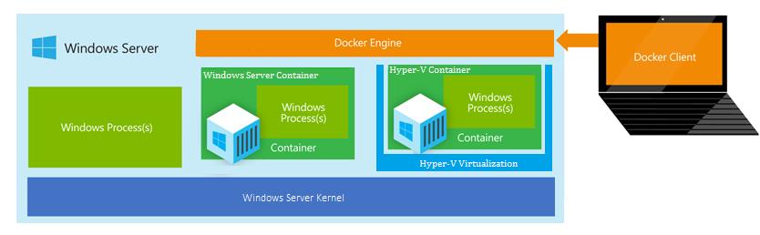 Docker Client