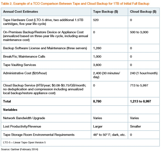 Gartner TCO comparison of Tape and cloud backup