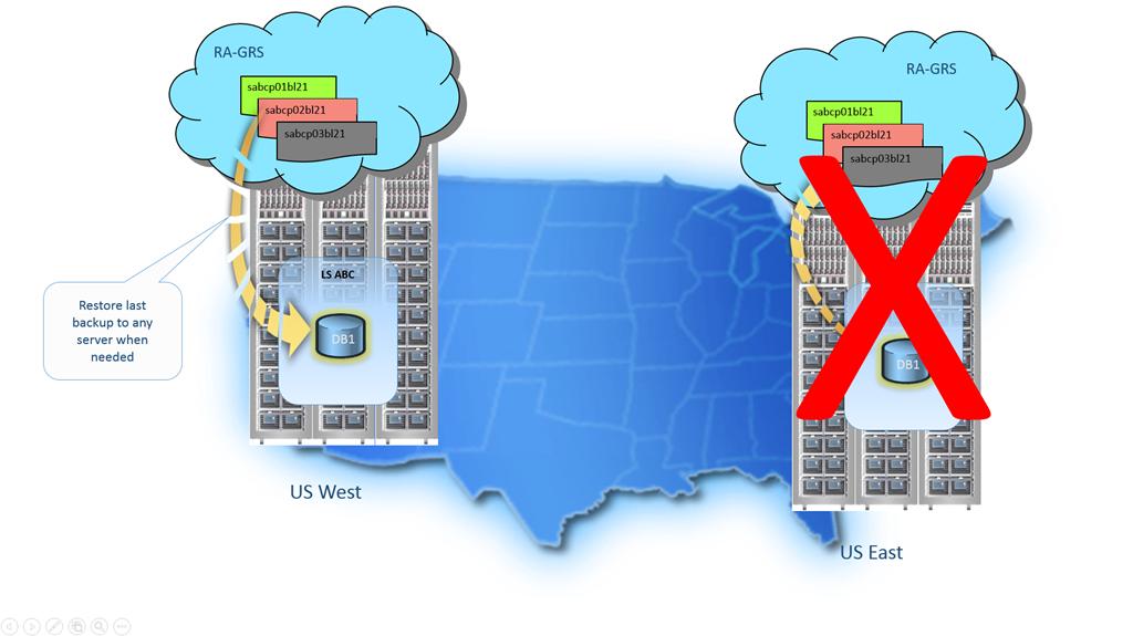 Geo-restore (Figure 2)