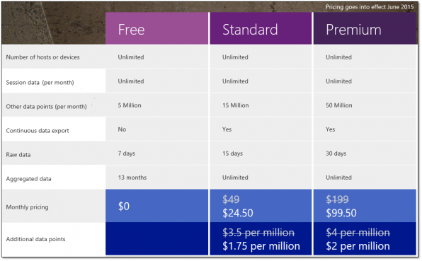 Pricing Blog 0 - Pricing Tiers
