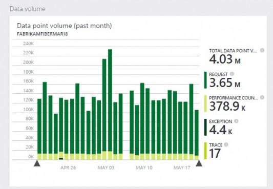 Pricing Blog 4 - Data volume