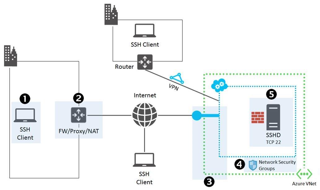 SSH Client